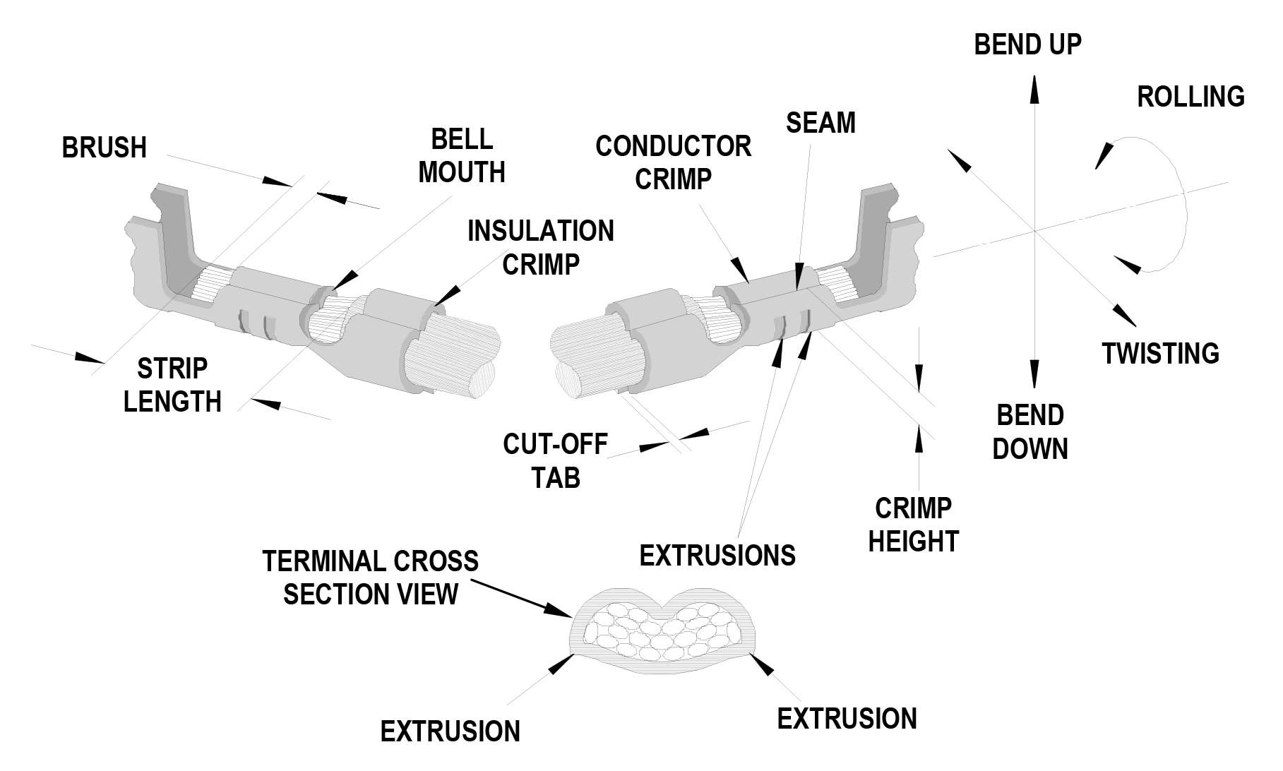 Anatomy of a Crimp Termination